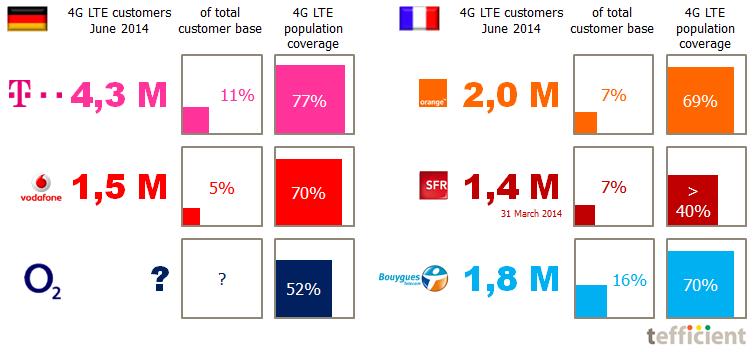 4G LTE stats DE FR Q2 2014