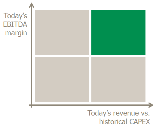 CAPEX efficiency matrix