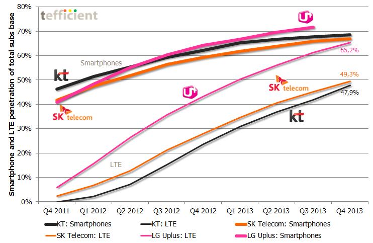 Korea smartphone LTE dev 2011 2013