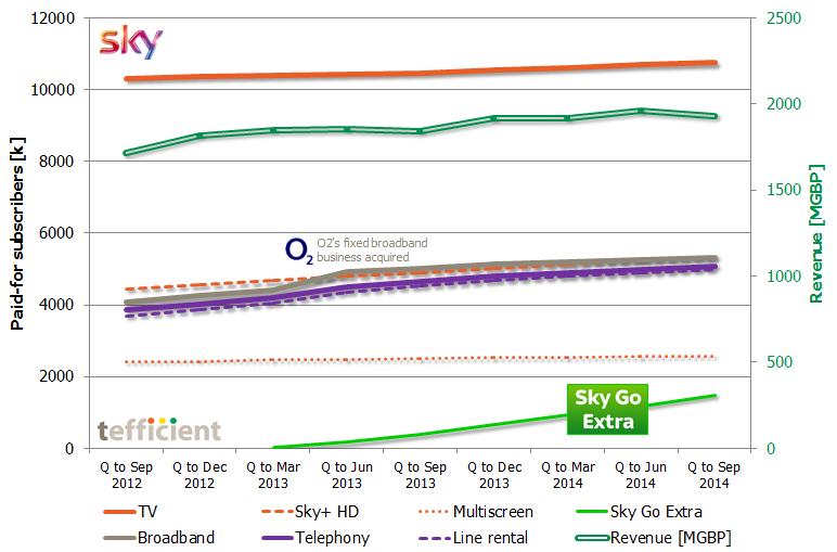 Sky sub revenue dev 2012 2014