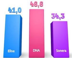 DNA Sonera Elisa average speeds Omnitele