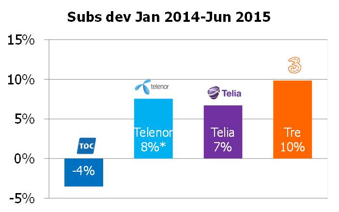 Denmark subs dev 2014 1H 2015