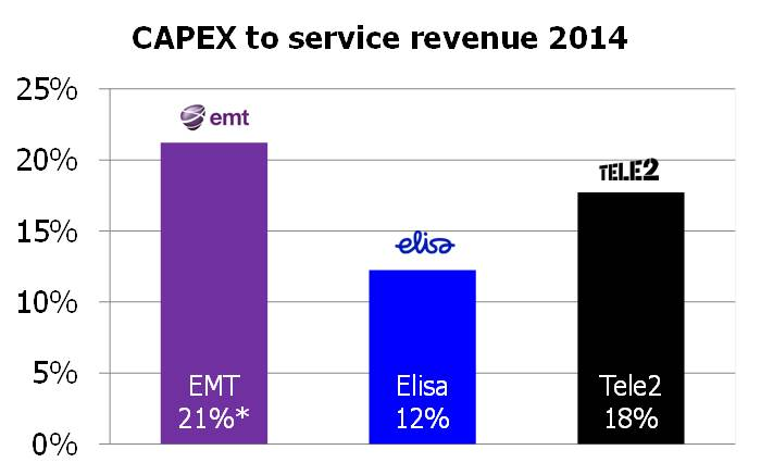 Estonia CAPEX to serv rev 2014