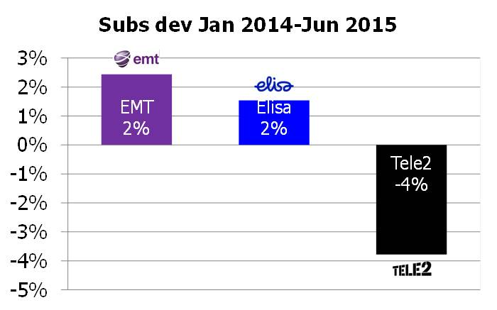 Estonia subs dev 2014 1H 2015