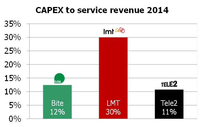 Latvia CAPEX to serv rev 2014