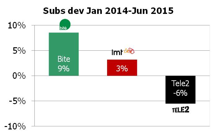 Latvia subs dev 2014 1H 2015