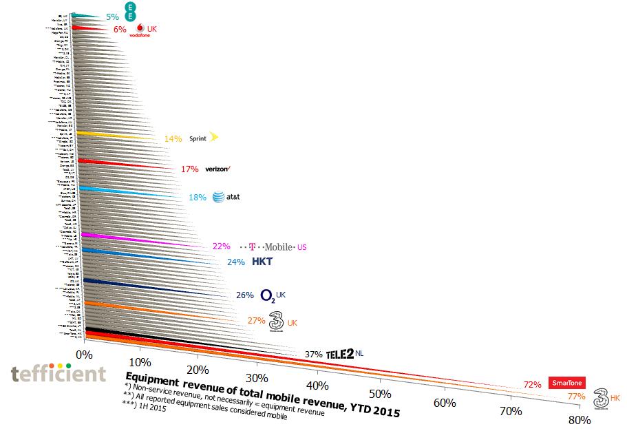 Equipment revenue of total mobile revenue Sep 2015