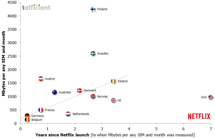 Netflix MBoU correlation 1H 2015