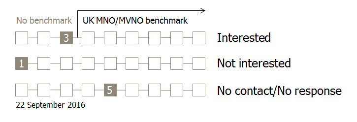 uk-mno-mvno-benchmark-status-22-sep-2016