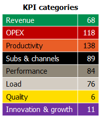 UK benchmark KPI numbers