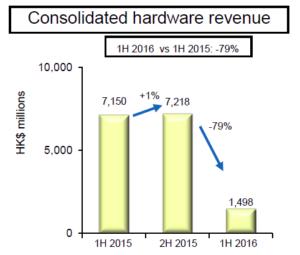 3 HK hardware rev 1H 2016
