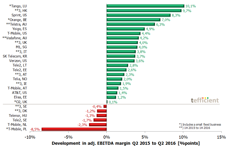 EBITDA margin dev Q2 15 to Q2 16 mobile