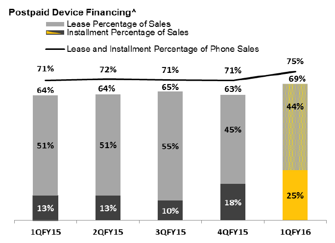 sprint-lease-take-q2-16