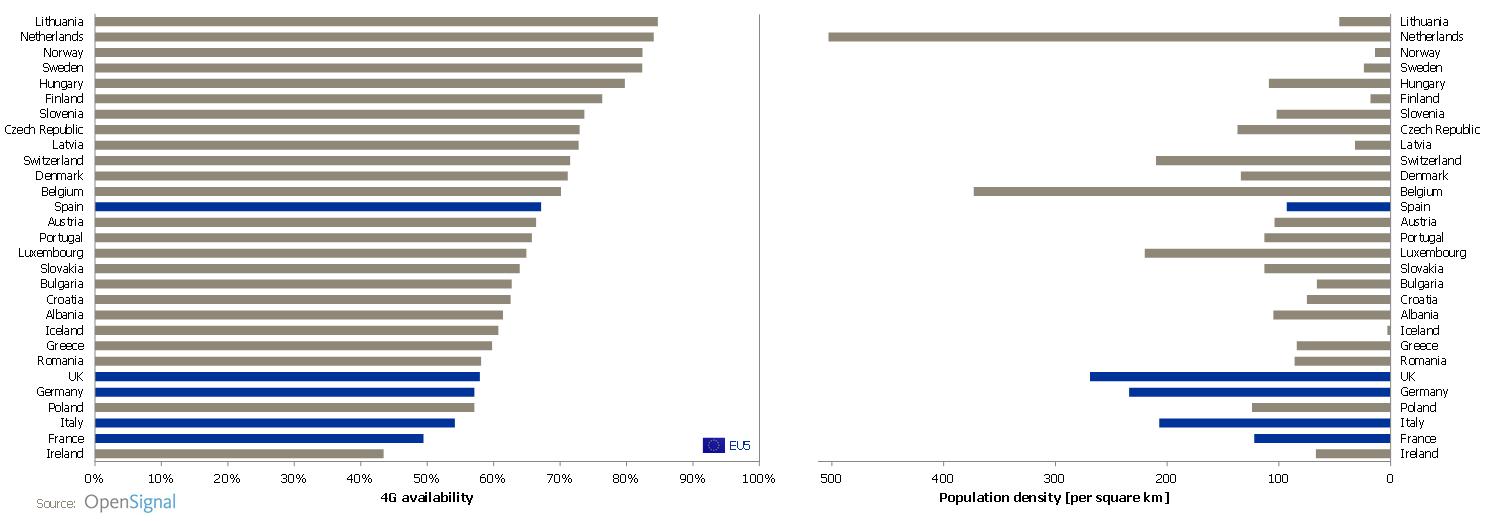 opensignal-4g-availability-nov-2016-vs-population-density
