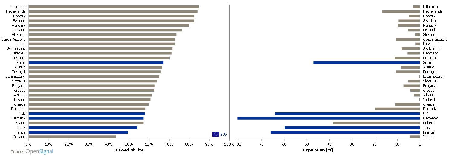 opensignal-4g-availability-nov-2016-vs-population