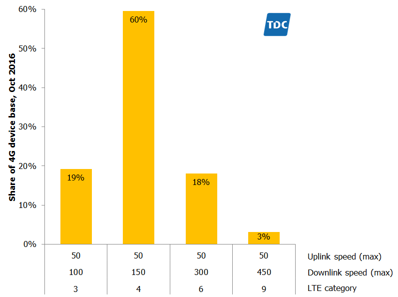 tdc-lte-category-oct-2016-tefficient