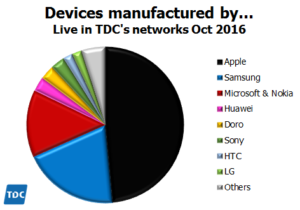 tdc-oct-2016-manufacturers