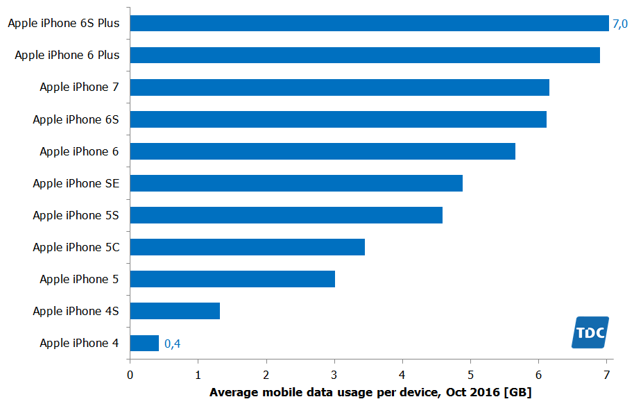 tdc-oct-2016-usage-per-iphone-type-tefficient