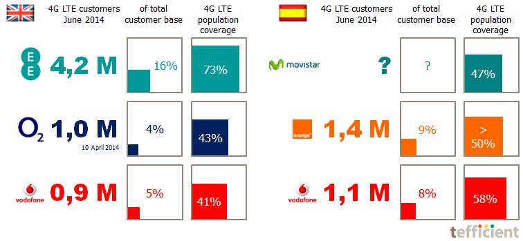 4G LTE stats UK Spain Q2 2014