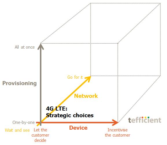 4G LTE cube