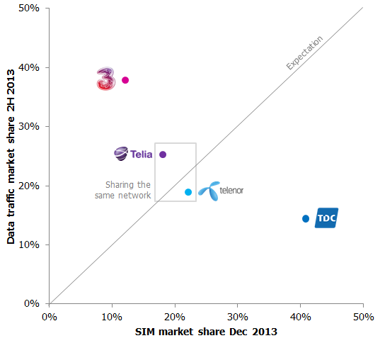 Denmark data usage vs SIM 2H 2013