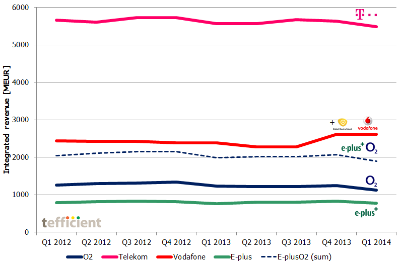 Germany revenue dev 2012 2014