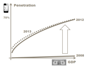 Smartphone penetration vs GDP