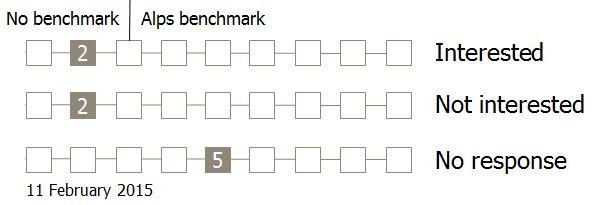 Alps benchmark stat 11 Feb 2015