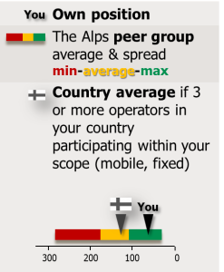 Alps peer group and country flag