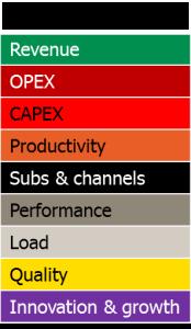 Benchmarking KPI categories tefficient