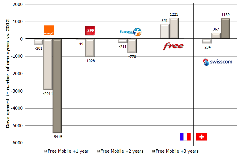 French employee base dev 2012-2014