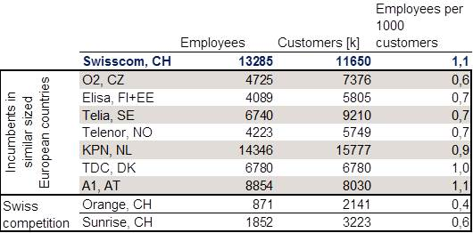 Swisscom employee comparison