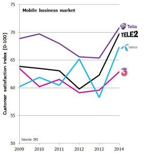 SKI Sweden mobile business