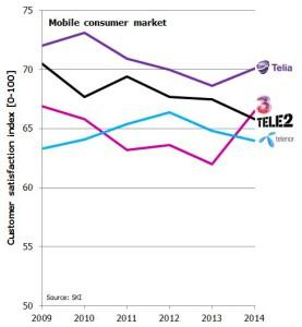 SKI Sweden mobile consumer