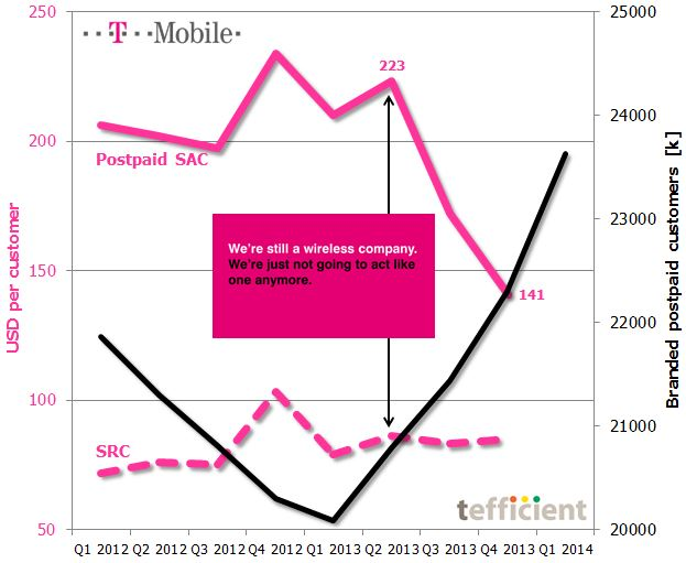 T-Mobile USA SAC SRC base dev Q1 2012 Q1 2014
