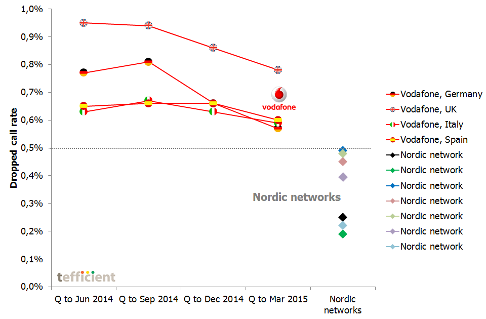 Vodafone dropped call rate vs Nordics tefficient