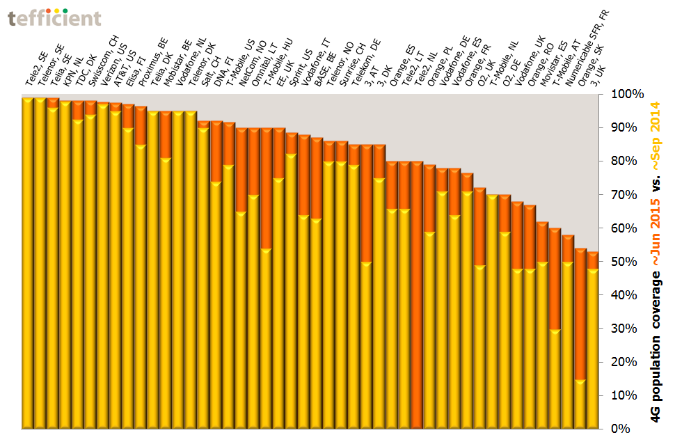 4G population coverage Europe US Q2 2015 vs Q3 2014