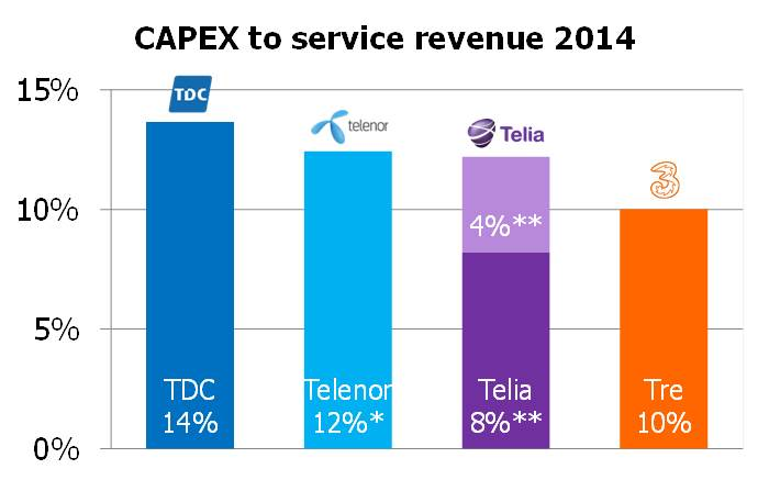Denmark CAPEX to serv rev 2014