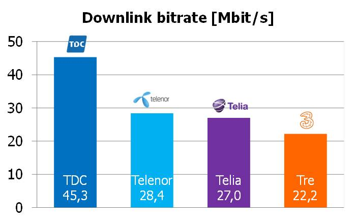 Omnitele Denmark downlink throughput2