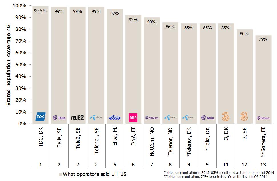 Nordic operators 4G pop cov 1H 2015