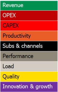 Nordic benchmark KPI categories