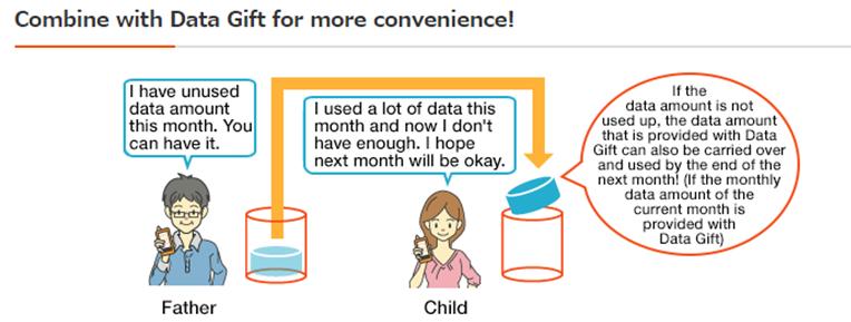 KDDI au data gifting new