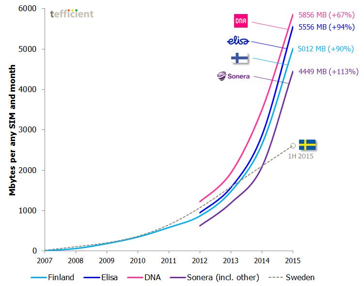 Finland MBoU per operator 2015 2