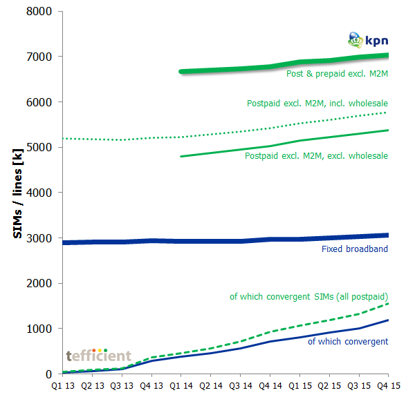 KPN converged to 4Q15