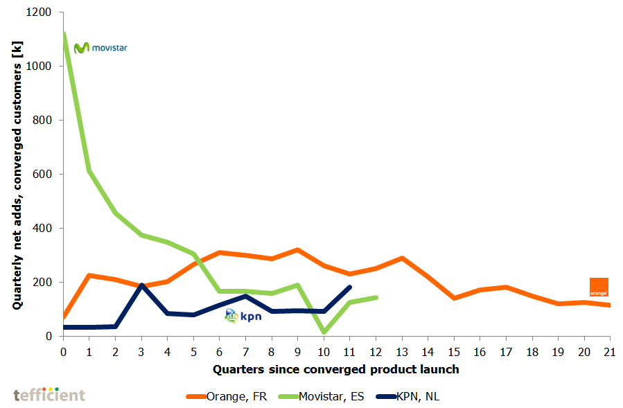Orange Movistar KPN to 4Q 2015